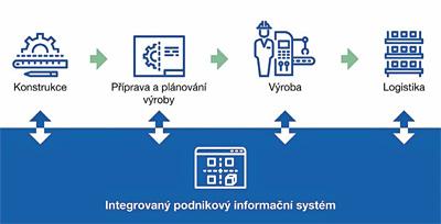 Obr. 2: Hlavní firemní procesy jsou pokryty jedním, resp. jednotným informačním systémem.