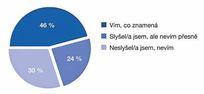 Obr. 1: Jaká je v ČR znalost Průmyslu 4.0?