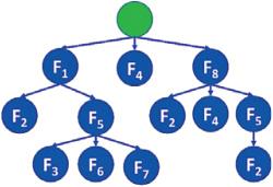 Obr. 1: Stromová struktura kombinací faktorů ovlivňujících kvalitu výroby.