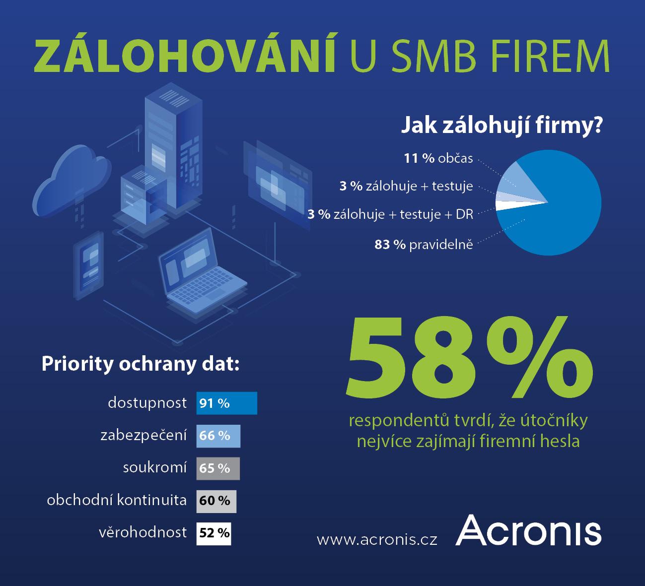 Acronis, zálohování uSMB firem