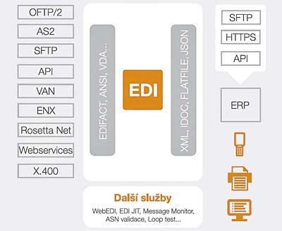Schéma EDI ve formě služby