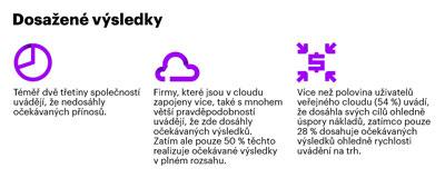 Přínosy cloudu