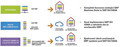 Obr. 1: S4/HANA slibuje rychlou a menší databázi a zjednodušení datového modelu.