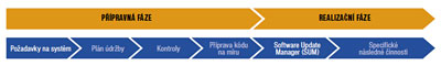 Obr. 3: Fáze a etapy přechodu na S/4 HANA.