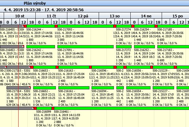 Obr. 2: COMES APS rozvrh výroby se zaplánovanými přejezdy