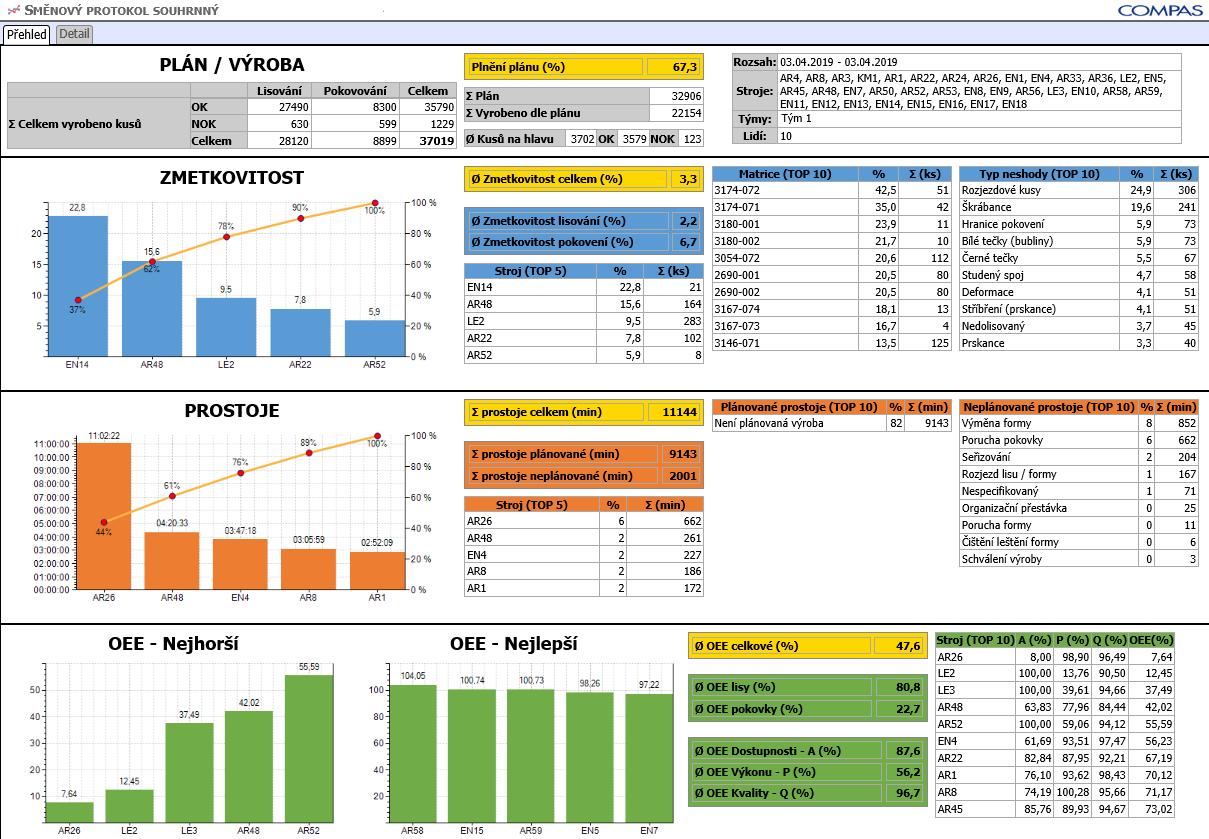 Obr. 3: COMES OEE výrobní statistiky aprotokoly