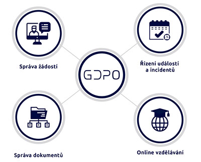 GDPO schema