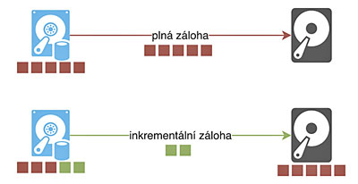 Obr. 2: Kopírování změněných bloků