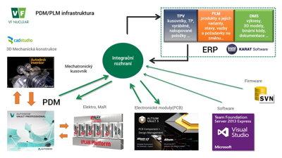 Struktura PDM&PLM