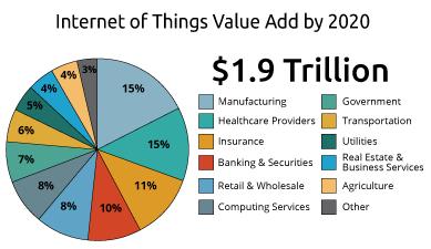 Přidaná hodnota IoT v roce 2020 v jednotlivých hospodářských odvětvích (předpověď IDC)