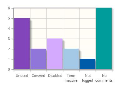 Obrázek 5: Příklad grafu z reportu pro optimalizaci pravidel.