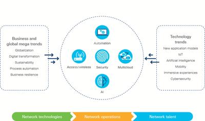 Obr. 1: Hlavní obchodní a technologické trendy, které mají vliv na proměnu sítí.