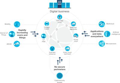 Obr. 3: Technologie, které aktuálně zvyšují požadavky na sítě