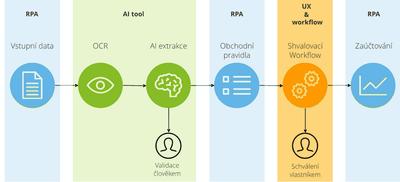 Obr 2: Nově automatizovaný proces došlých faktur