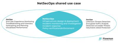 NetSecOps shared use case