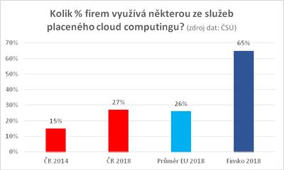 Kolik % firem využívá některou ze služeb placeného cloud computingu?