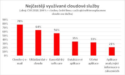 Nejčastěji využívané cloudové služby