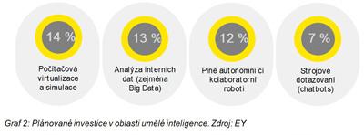 Plánované investice v oblasti umělé inteligence Zdroj: EY