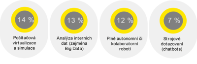Graf 2: Plánované investice v oblasti umělé inteligence. Zdroj: EY