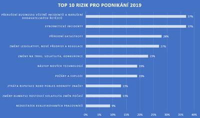 Obr. 1: 10 nejdůležitějších firemních rizik pro rok 2019, zjištěných na základě poznatků více než 2 400 odborníků na řízení rizik z více než 80 zemí. Zdroj: Allianz Risk Barometer, Top Business Risks for 2019.