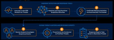 Endpoint Detection and Response Tools