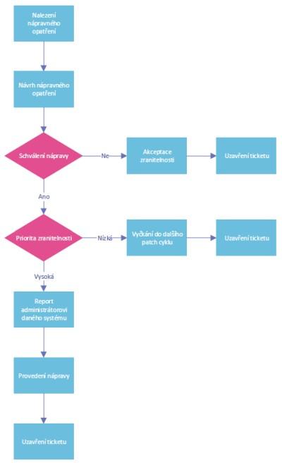 Obr. 2: Proces odstranění zranitelnosti