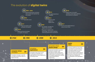 The evolution of digital twins