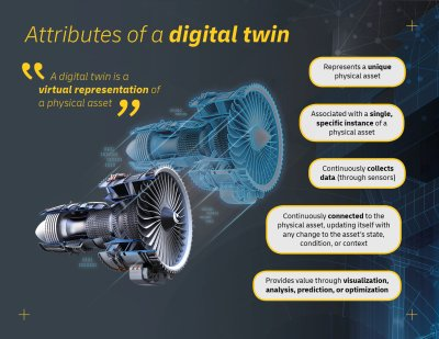 Attributes of a digital twin