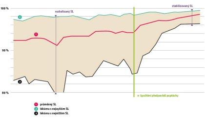 Obr. 1: Vývoj dostupnosti položek (service level) u jedné ze sítí lékáren v České republice