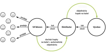 Obr. 2: Informace pomohou celému dodavatelskému řetězci.