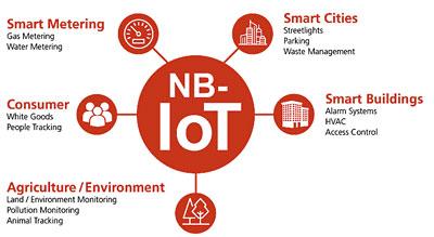 Za provozem NB-IoT sítí stojí mobilní operátoři, u nás Vodafone.