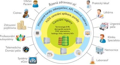 Obr. 1: Schéma přístupu občanů (pacientů) a zdravotníků ke cloudu a zdrojům NZIS