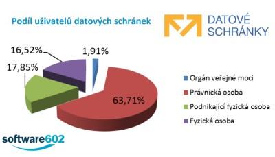 Podíl uživatelů datových schránek