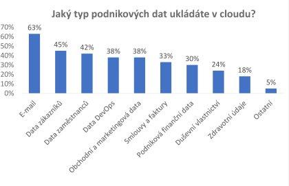 Jaký typ podnikových dat ukládáte v cloudu?