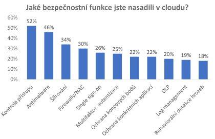 Jaké bezpečnostní funkce jste nasadili v cloudu?