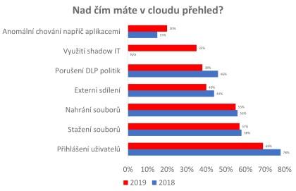 Nad čím máte v cloudu přehled?