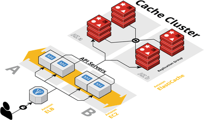 Caching Cluster Architecture
