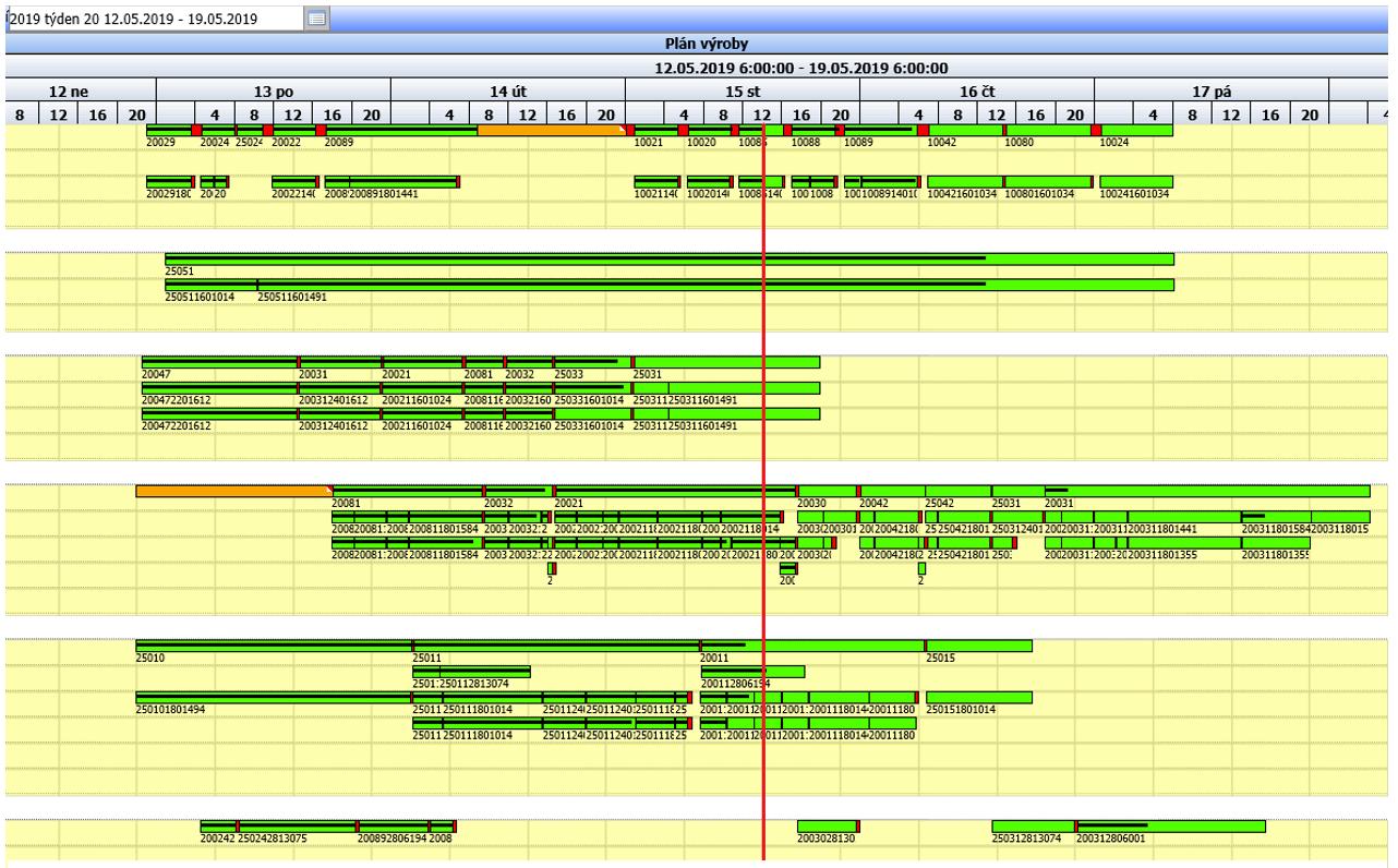 Obr. 5: On-line vizualizace plnění plánu výroby