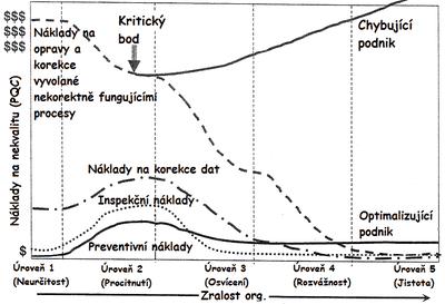 Obr. 1: Trendy v modelu PAF na základě zralosti organizace