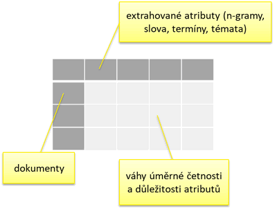 Obr. 1: Strukturovaná reprezentace kolekce pomocí matice dokumentů