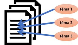 Obr. 6: Model latentních témat generujících slova v dokumentech.