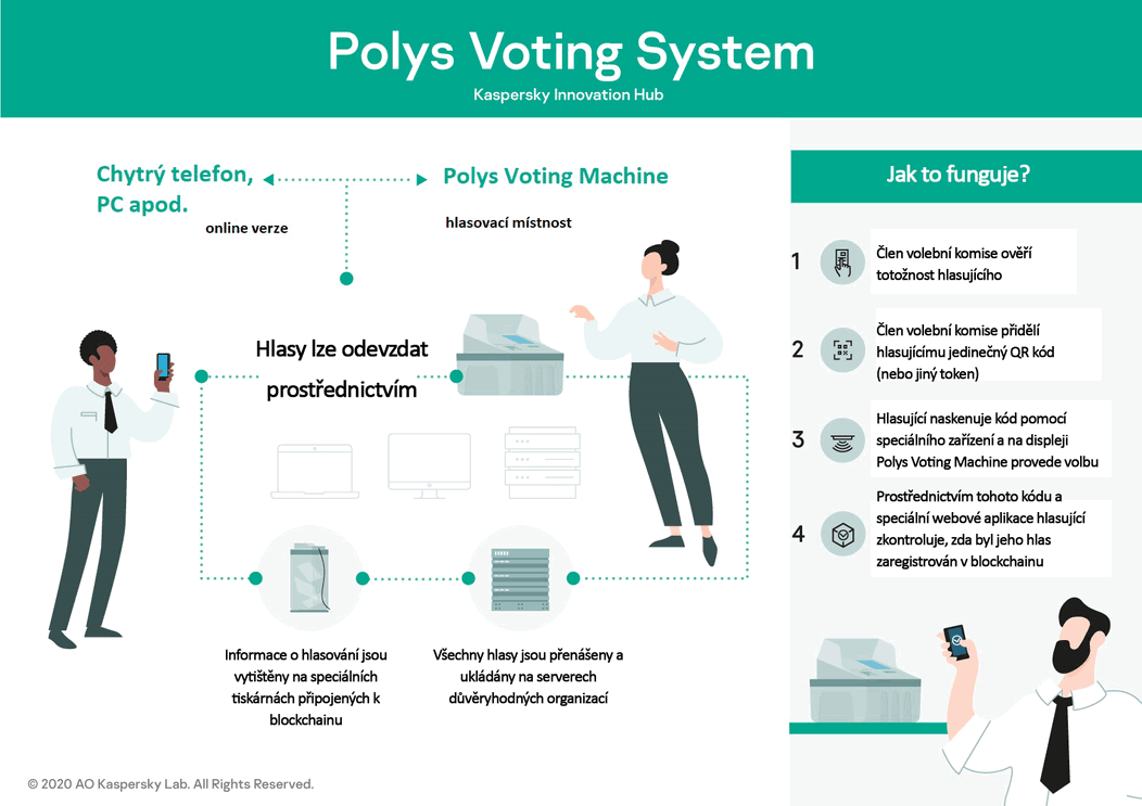Polys Voting System