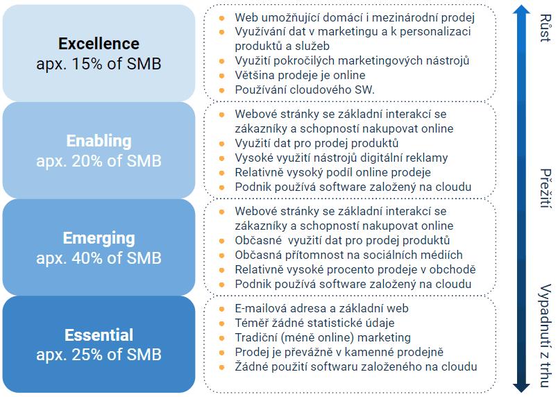 Obr. 9. SMB a úroveň adopce digitálních technologií – na jaké úrovni je vaše firma?