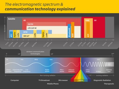 The electromagnetic spectrum & communication technology explained