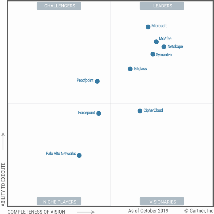 Obr. 3: Magic Quadrant for Cloud Access Security Brokers. Zdroj: Gartner (říjen 2019)