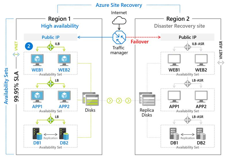Obr. 4: Schéma Azure Site Recovery