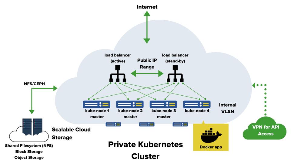 Obr. 1: Příklad infrastruktury využívající kontejnerovou technologii v datovém centru - vshosting~