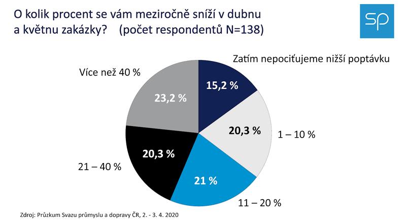 Obr. 1: Firmy očekávají v Q2 významný propad zakázek. Zdroj: SPČR