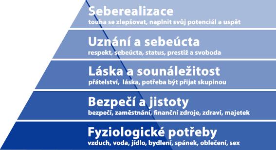 Obr. 2: Maslowova pyramida lidských potřeb vs. spotřeba zboží a služeb
