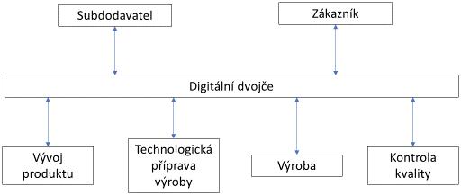 Obr. 1: Digitální dvojče podporuje spolupráci mezi všemi účastníky dodavatelského řetězce a sdílí informace o produktu se subdodavateli i zákazníky.